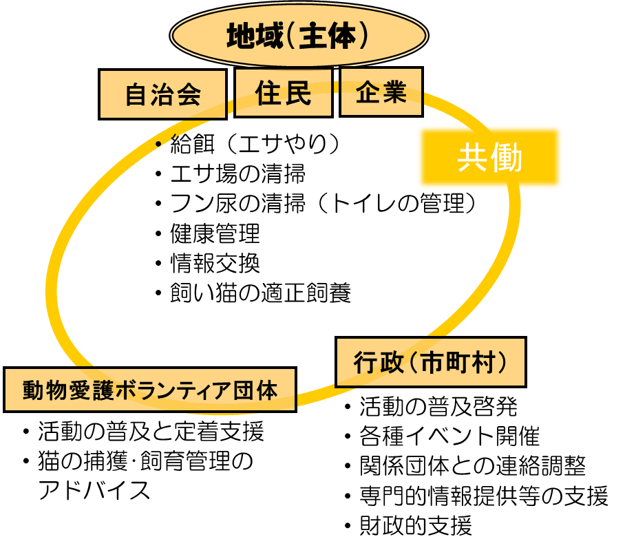 地域猫イメージ図
